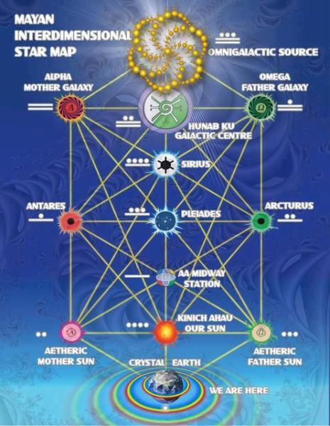 Mayaninterdimensionalstarmap